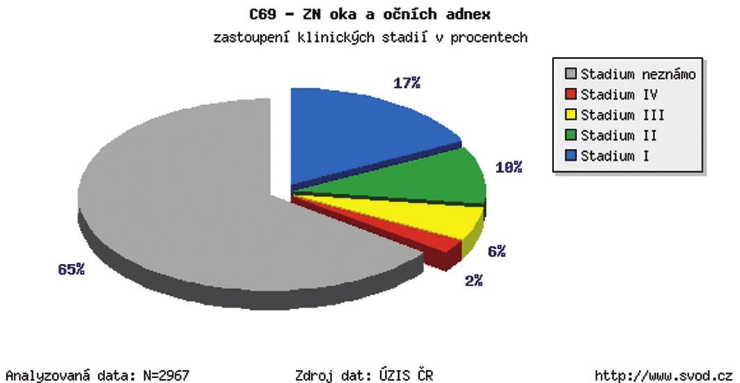 Zhubný nádor oka a adnex v ČR – zastúpenie klinických štádií v percentách v r. 1977–2009