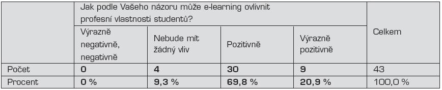 Názor pedagogů na možnosti ovlivnění výuky e-learningem