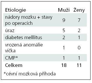 Etiologie obrny lícního nervu v souboru (n = 29).