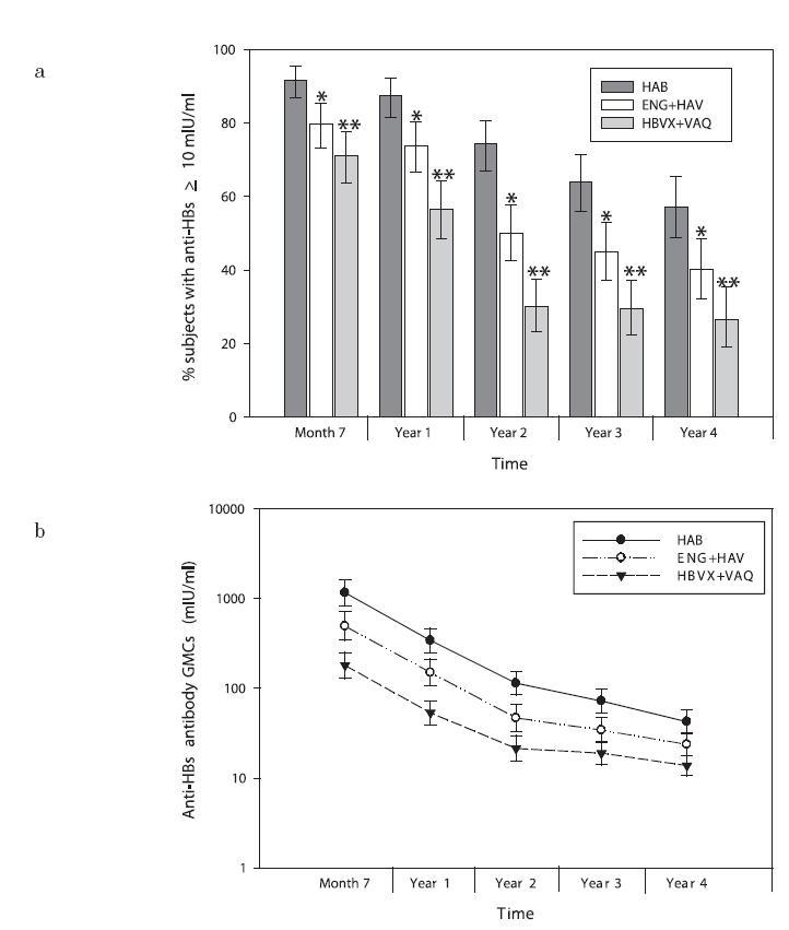 Procento subjektů s koncentrací anti-HBs protilátek ≥ 10mIU/ml (a) a (b) odpovídající geometrické průměry koncentrací po dobu 4 let od očkování *p ≤ 0,005 pro HAB skupinu versus ENG + HAV skupina **p < 0,0001 pro HAB skupinu versus HBVX + VAQ skupina Fig. 2. Rates of subjects with anti-HBs antibody ≥ levels 10mIU/ml (a) and (b) corresponding geometric means for four post-vaccination years