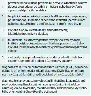 Klasifikační kritéria pro polymyozitidu a dermatomyozitidu. Upraveno podle [23,24]