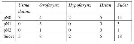 Súbor pacientov podľa lokalizácie primárneho nádoru a pN klasifikácie.