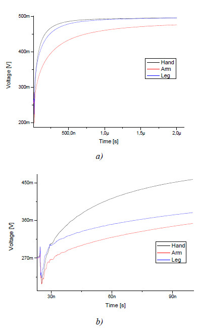 Fig. 7 Reflected waves measured by biosignal electrode at three different positions (a) and detail (b)