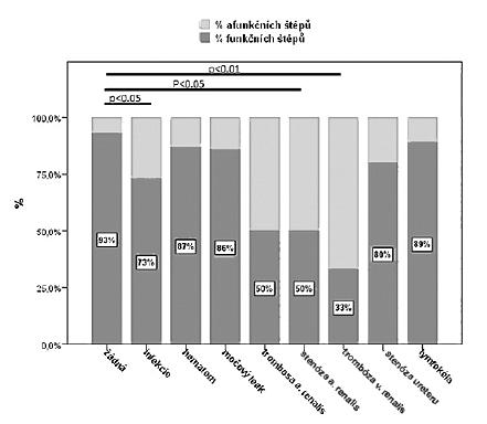 Vliv jednotlivých chirurgických komplikací na přežívání štěpu ve 12. měsíci