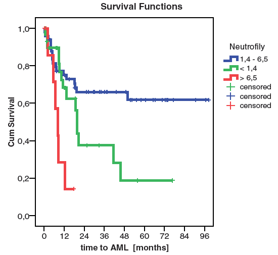 Riziko vzniku AML dle počtu neutrofilů (p=0,001)