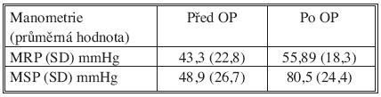 Srovnání předoperační a pooperační manometrie, SD – směrodatná odchylka Tab. 5. Comparison of preoperative and postoperative manometry, SD – standard deviation