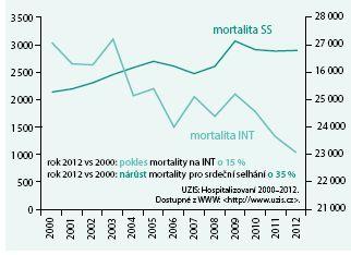 Vývoj mortality na interních odděleních: všichni zemřelí vs zemřelí na srdeční selhání