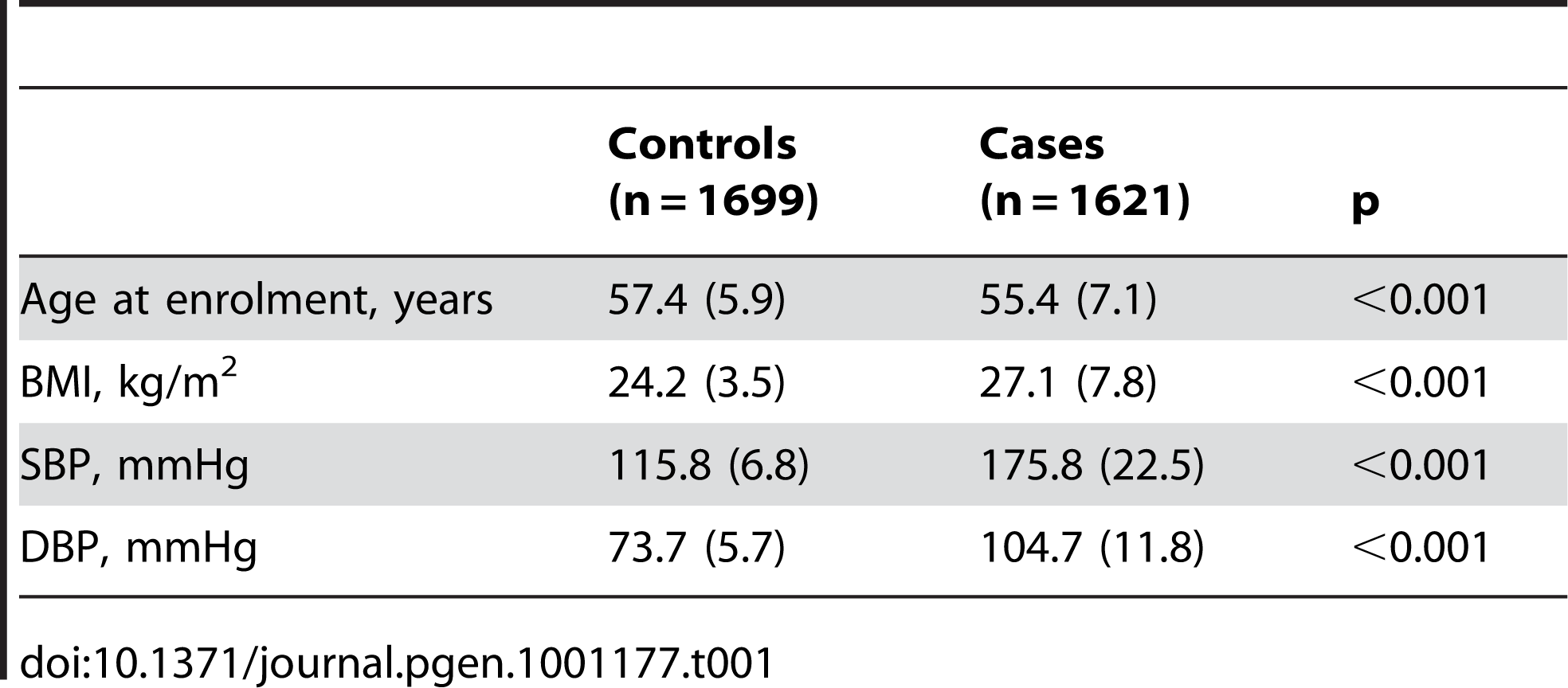Demographic characteristics of the discovery case control population.