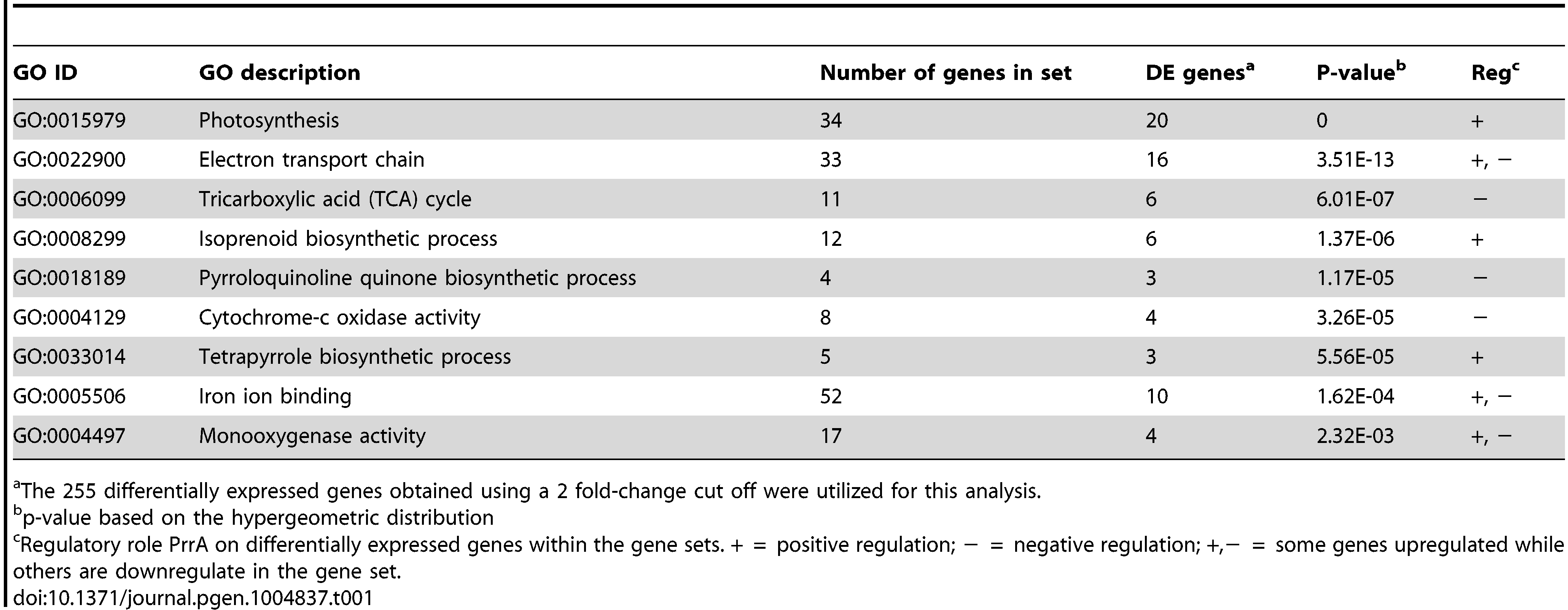 GO functional categories significantly enriched for genes regulated by PrrA.