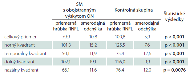 Priemerné hodnoty hrúbky RNFL u pacientov s SM a ON v anamnéze na oboch očiach. Štatistické spracovanie.