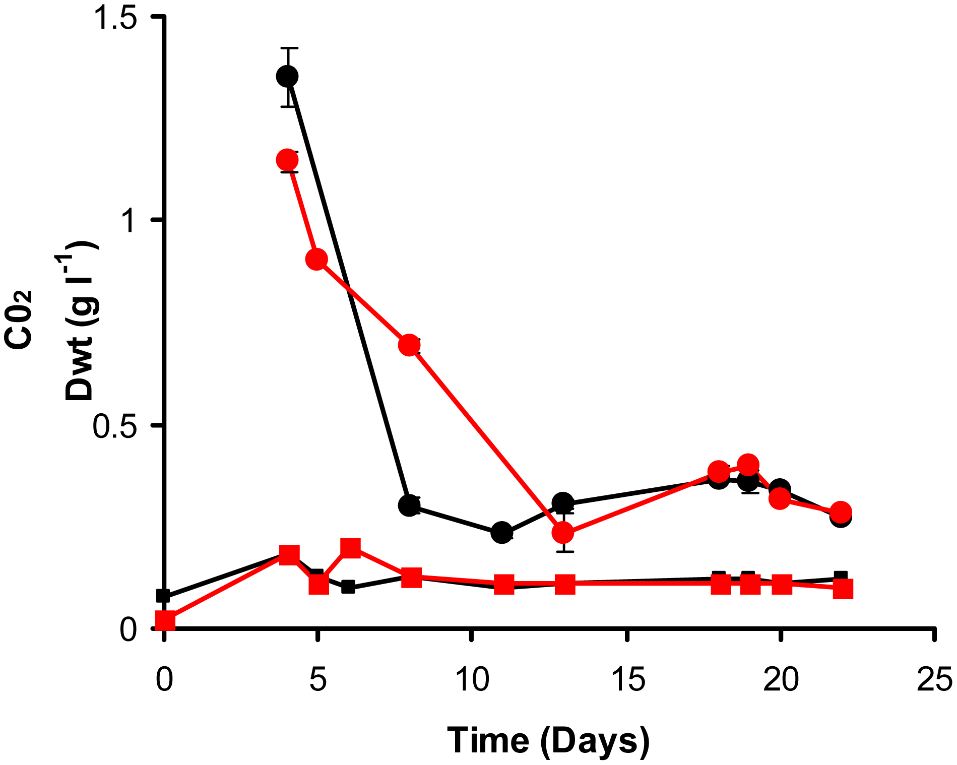 Continuous culture of <i>M. bovis</i> BCG and ▵<i>icl</i>1 at a dilution rate of 0.03 h<sup>−1</sup> (t<sub>d</sub> = 23.1 h).
