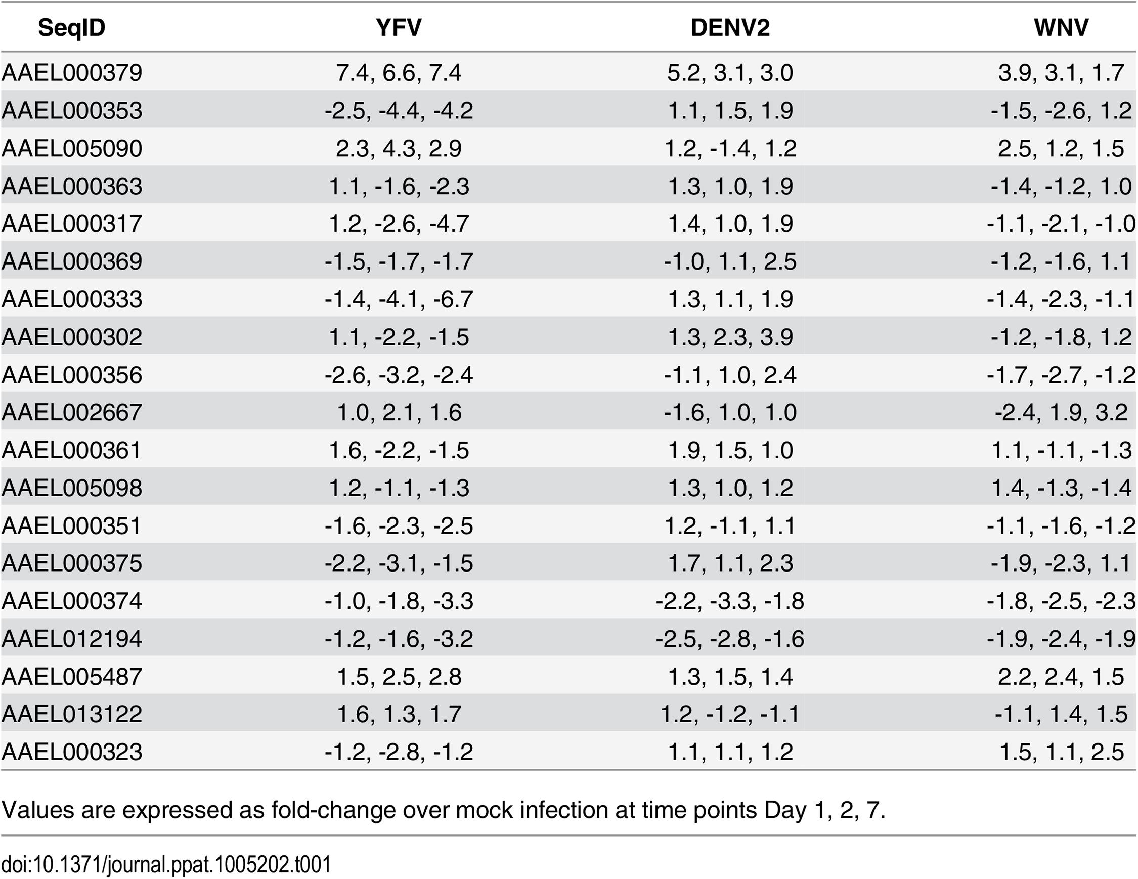 Expression of CRVPs in <i>Ae</i>. <i>aegypti</i> during flavivirus infection.