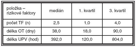 Základní charakteristiky podskupiny dětí s lehkou ROP (40 dětí – podskupina 1)