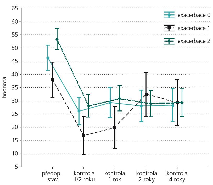 Průměrné hodnoty ODI ve sledovaném období ve vztahu k povaze před operačního zaměstnání (0 – starobní důchod či již přiřčené snížení pracovní schopnosti, 1 – manuální práce, 2 – kancelářská práce).