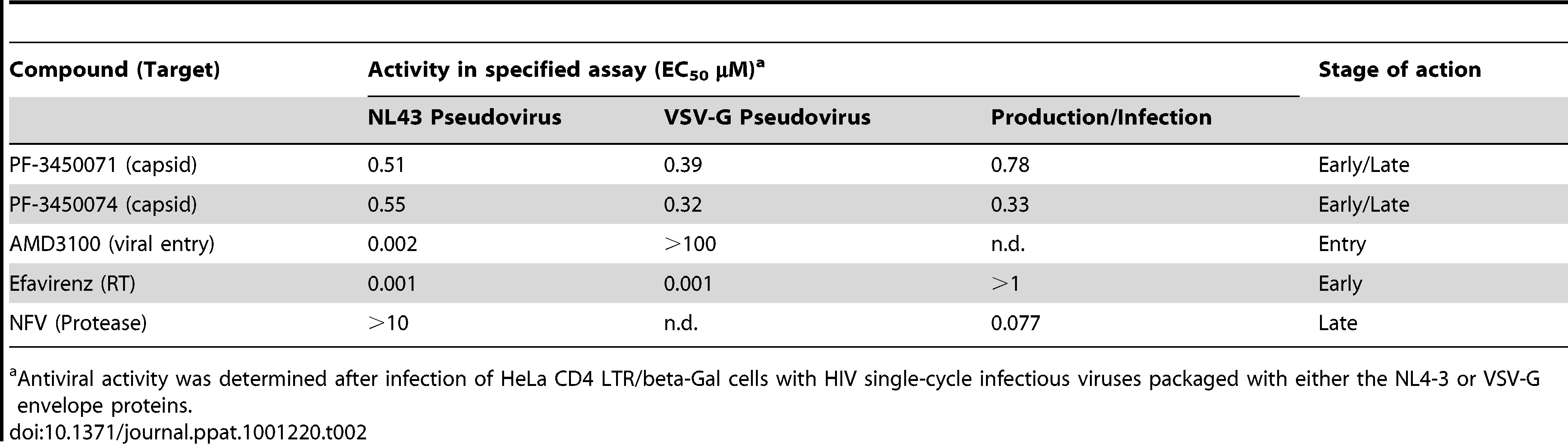 Activity of antiviral compounds in selected assays.