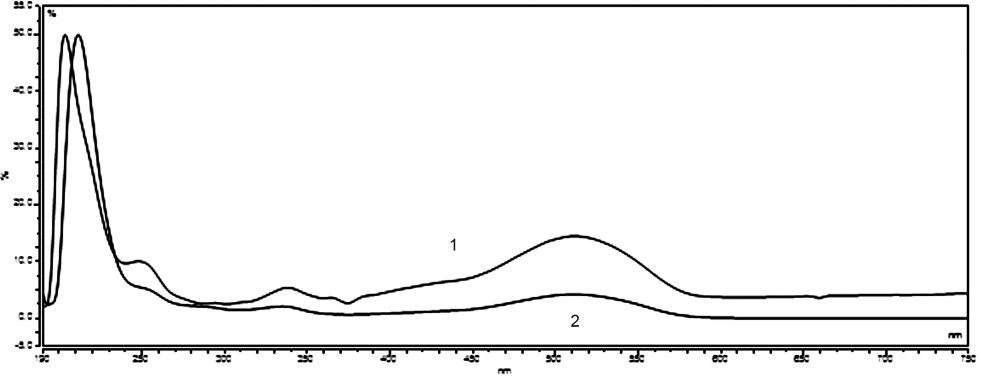 UV/VIS spectra standard solution of Ponceau 4R (7 mg ml<sup>–1</sup>) – 1, and sample of vitamin E (Zentiva) – 2