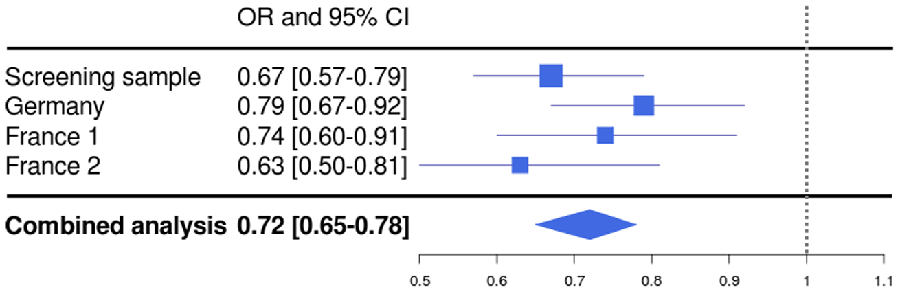 Forest plot for rs1739843 in initial screening sample (λ-corrected) and three replication samples (Germany, France 1, and France 2), together with results from the combined analysis.