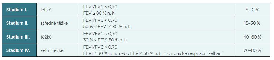 Klasifikace CHOPN