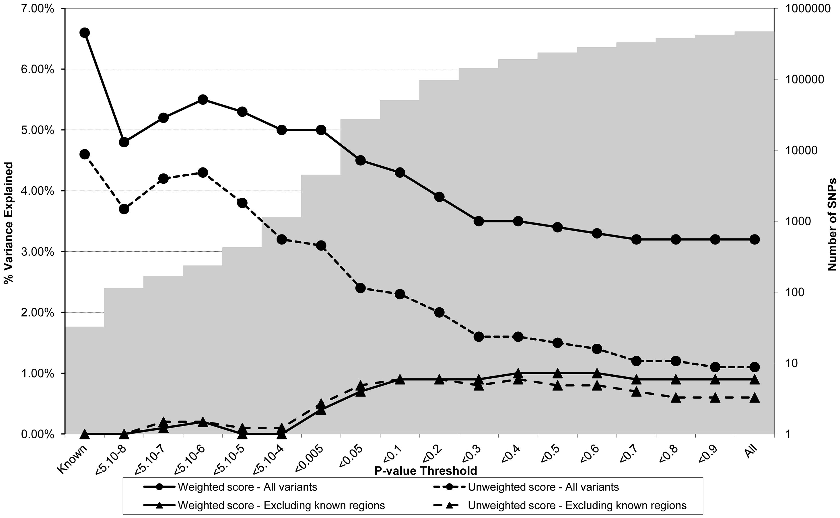 Association between polygene score and LDLc measured at age nine in the ALSPAC cohort.