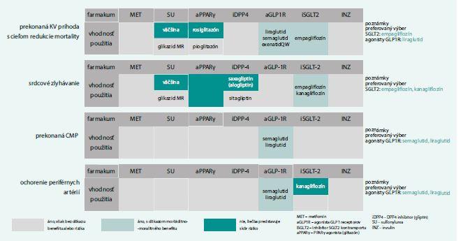 Schéma 2. Klinické kategórie pre výber vhodnej farmakologickej liečby DM2T v zmysle EBM dôkazov (prítomné kardiovaskulárne ochorenia). Upravené podľa [17]