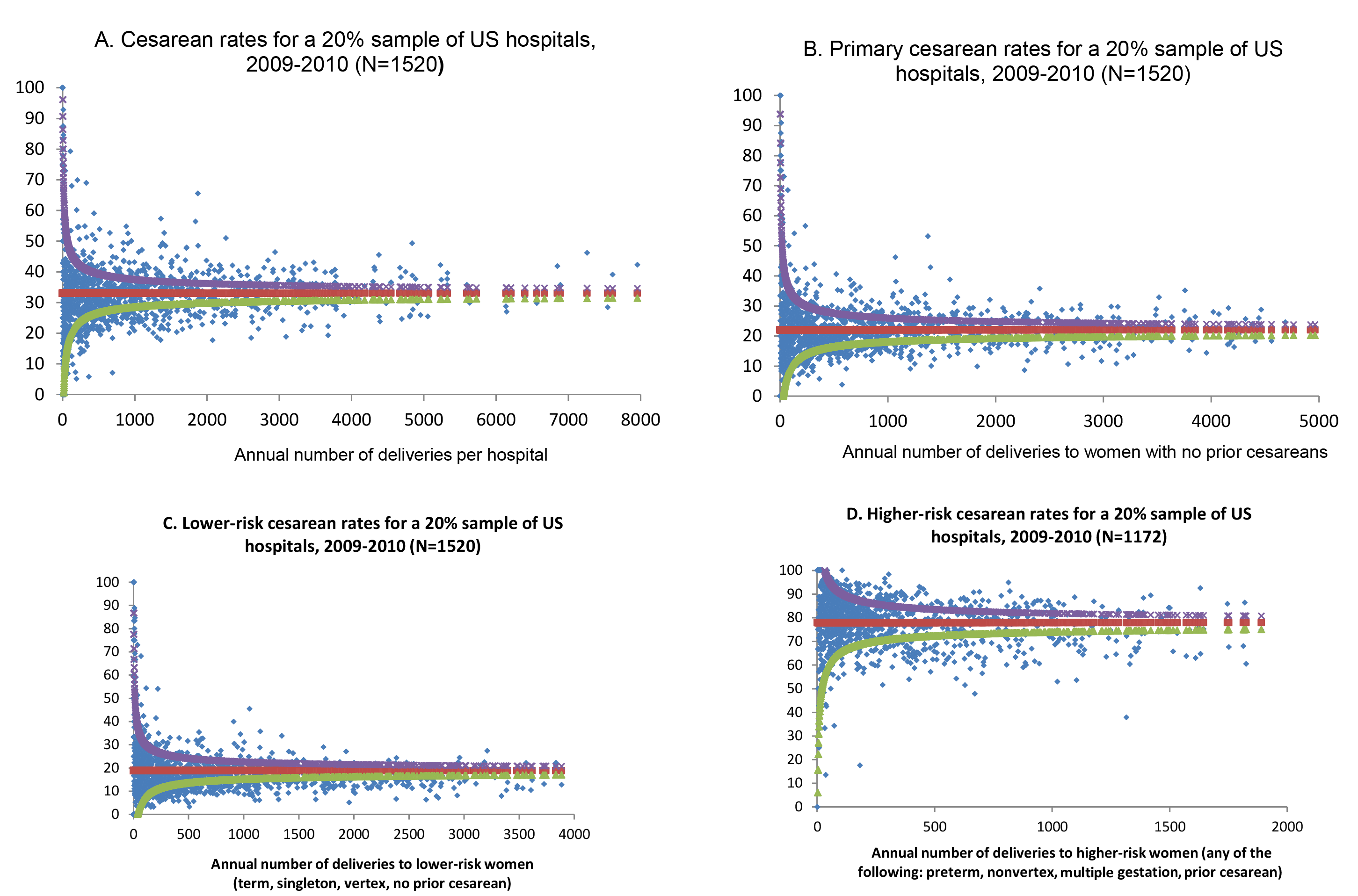 Funnel plots of hospital cesarean rates, overall and for subgroups of women.