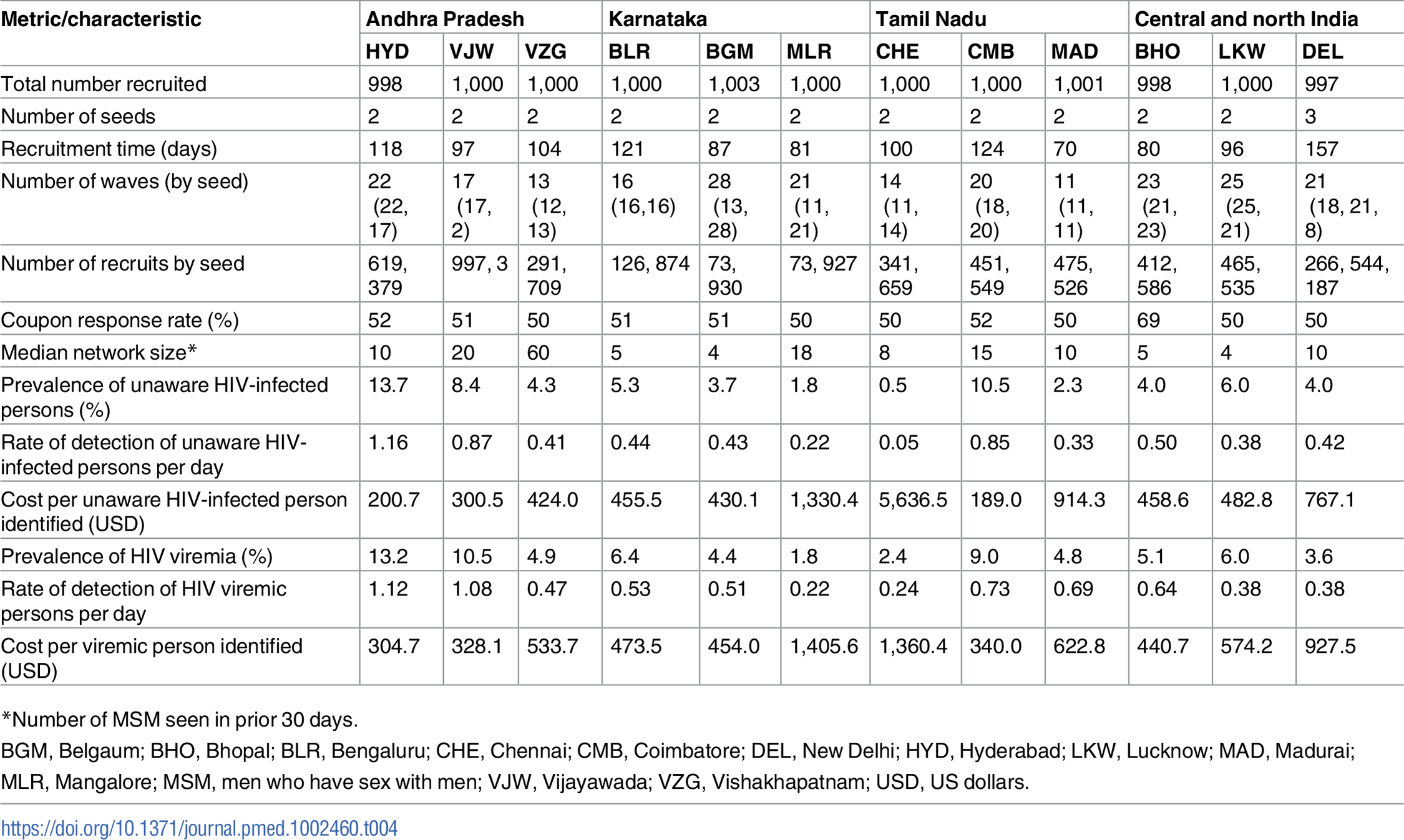Respondent-driven sampling recruitment metrics and HIV characteristics across MSM sites.