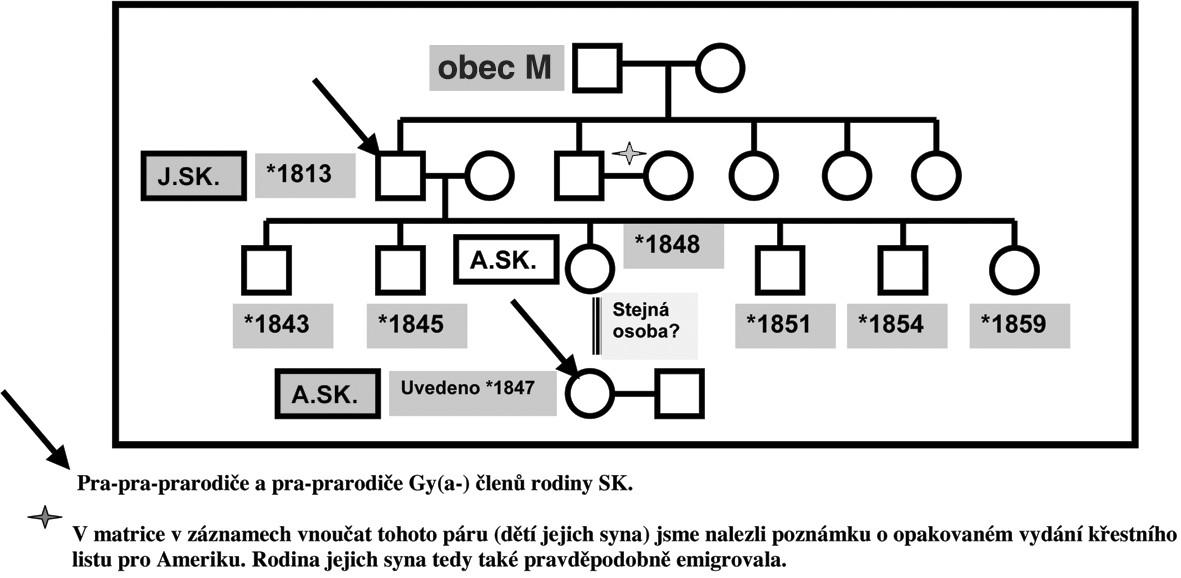 Genealogie – rodina SK: pra-pra-prarodiče a pra-prarodiče– linie SK.
