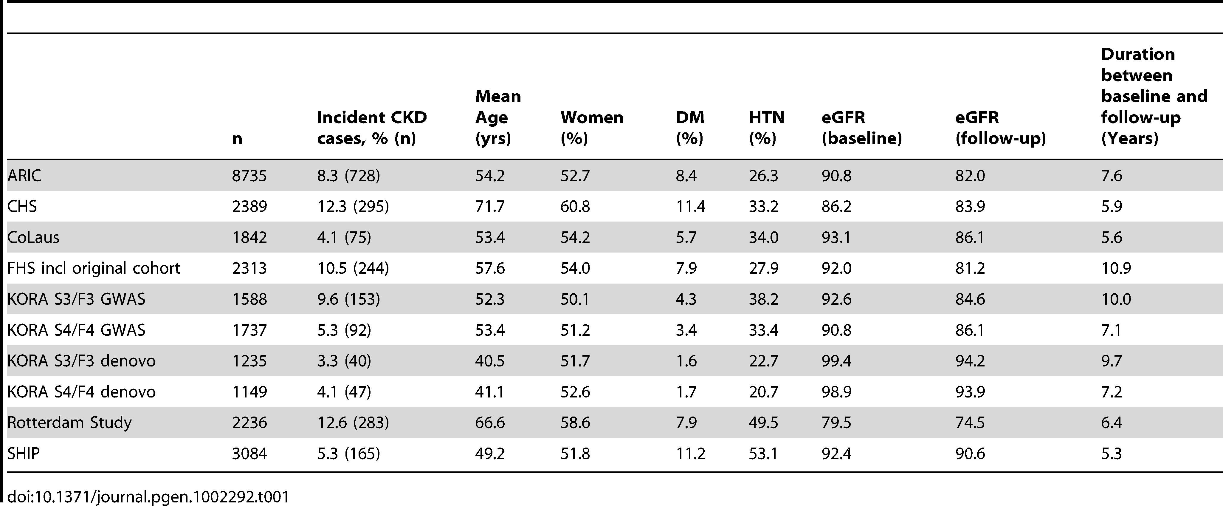 Cohort characteristics of the incident CKD analysis (n = 26,308).