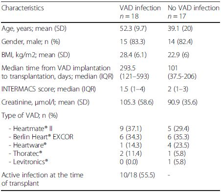 Pretransplant characteristics at the time of VAD implantation according to pre-transplant VAD infection