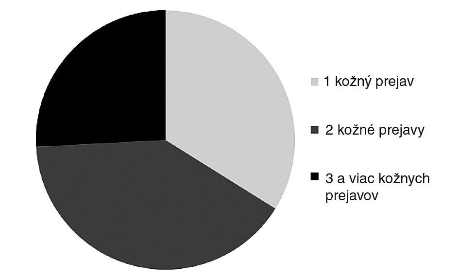 Počet pozorovaných kožných prejavov u jedného pacienta.