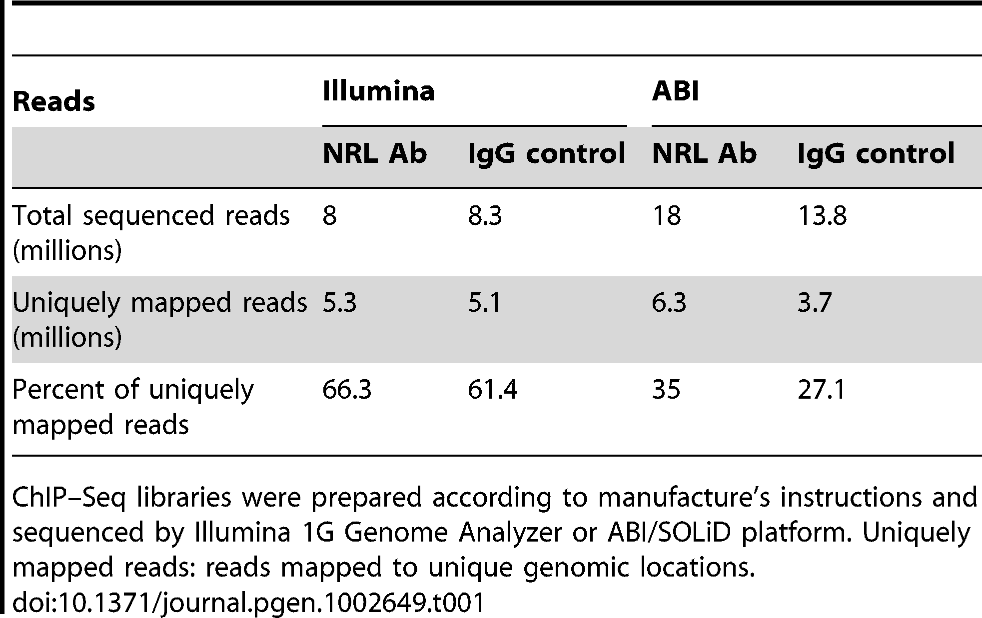 Comparison of ChIP–Seq peaks by Illumina and ABI.