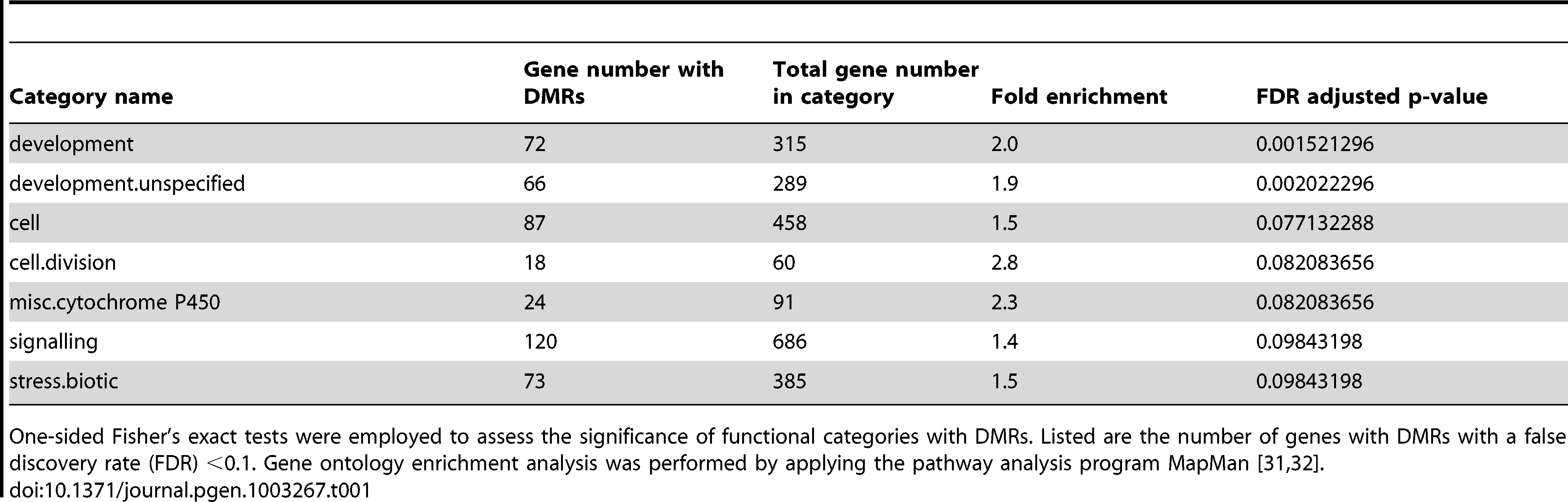 Enrichment of protein coding genes with differentially methylated regions (DMRs) in functional categories.