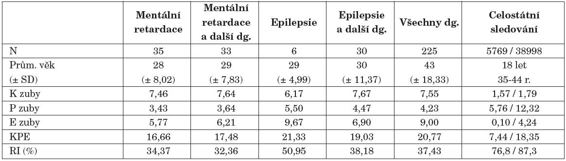 Hodnoty K, P, E, KPE a RI (v %) u sledovaných skupin rizikových pacientů.