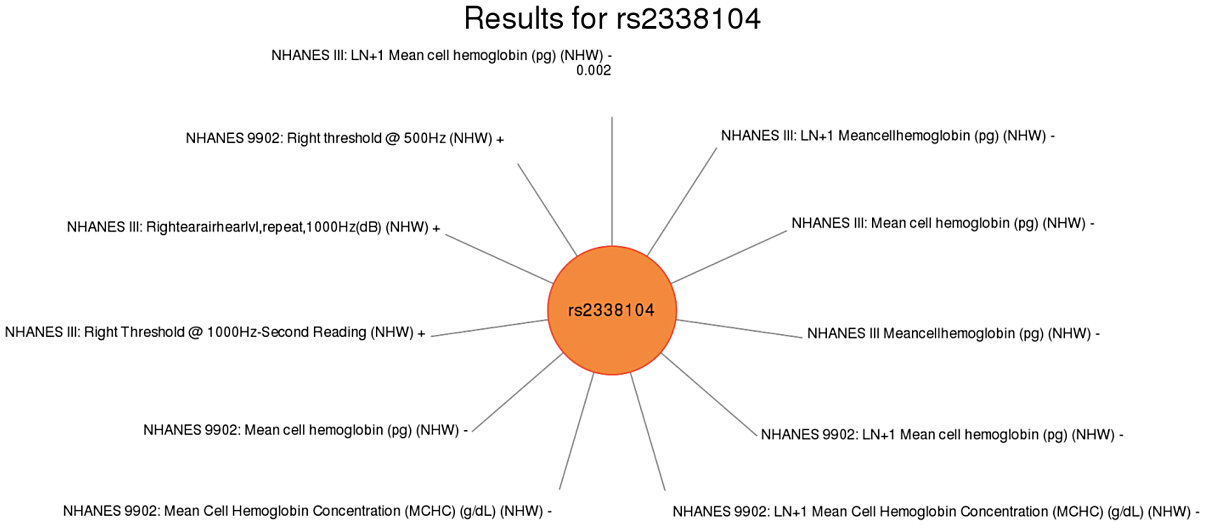 Sun plot of (p&lt;0.01) results for <i>KCTD10</i> rs2338104, coded allele G.