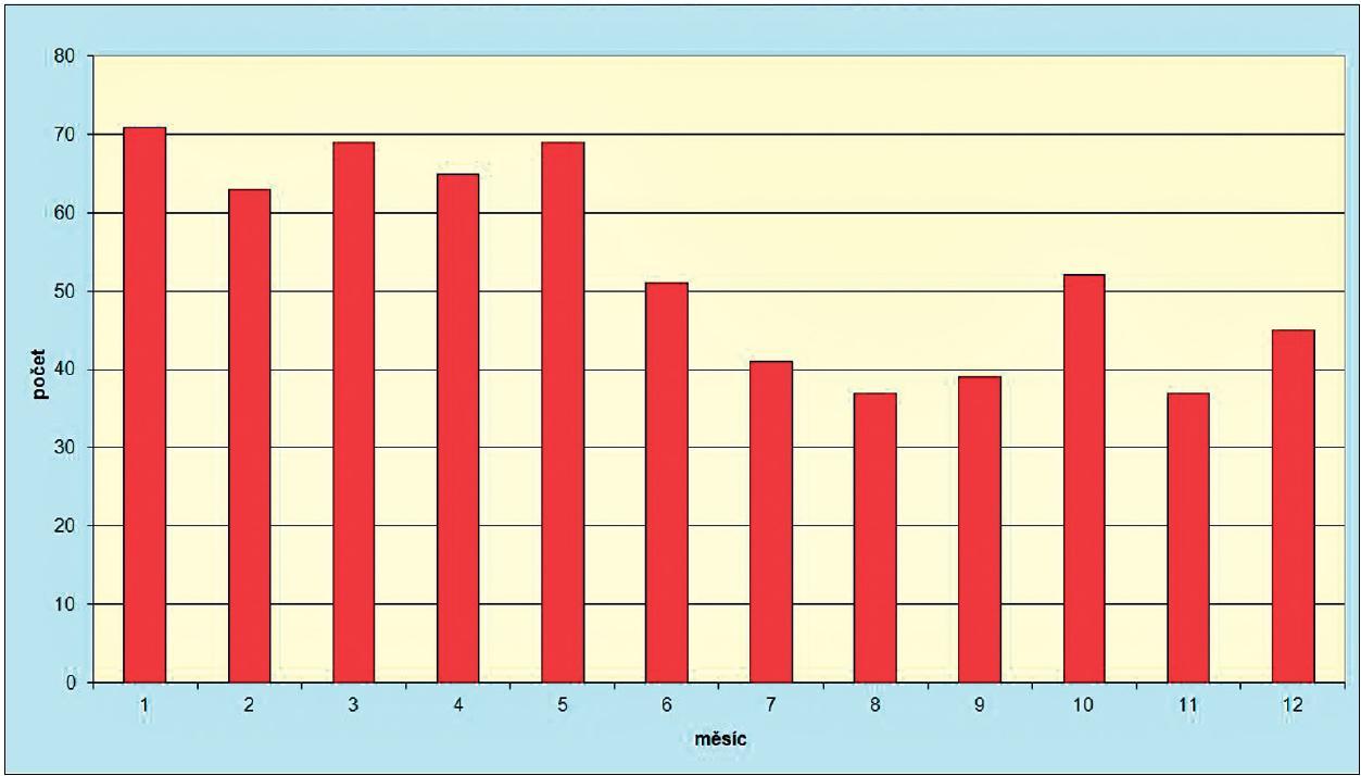 Počet onemocnění virovou hepatitidou typu E v ČR v jednotlivých měsících za období 1996–2011 Fig. 3 VHE cases in the Czech Republic by month in 1996–2011