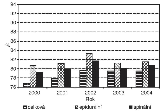 Podíl dětí výlučně kojených při propuštění podle anestezie – porod per SC.