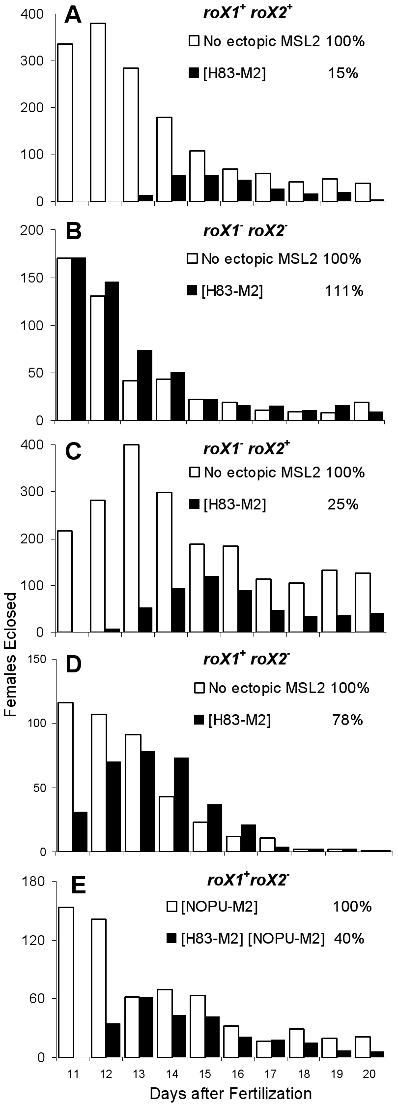 <i>roX2</i> mutant females escape the toxic effects of <i>H83M2</i>.