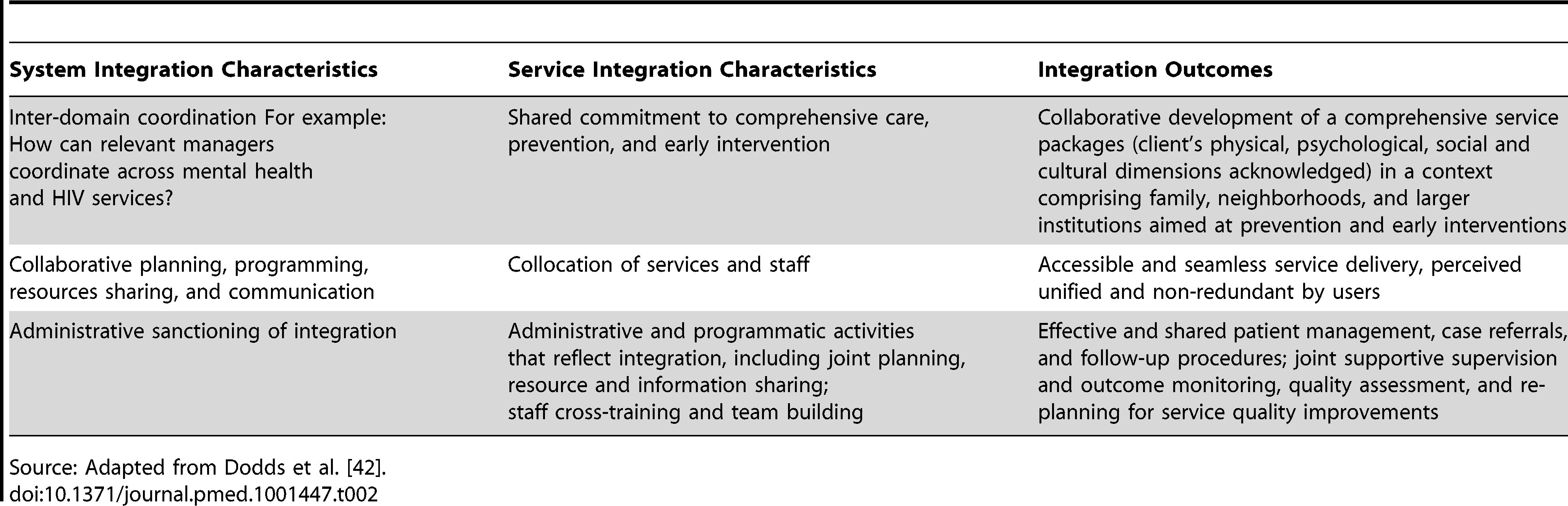 Integrating Mental Health Services into Primary HIV Care For Women: The Whole Life Project.