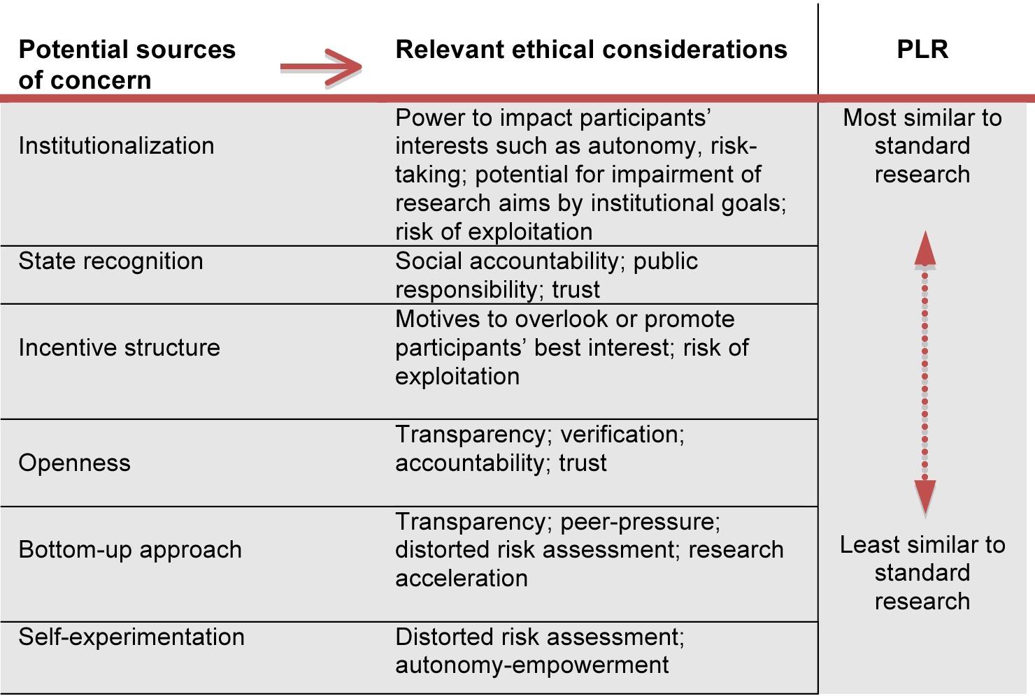 Ethical considerations in PLR (resulting from comparing PLR with standard research).