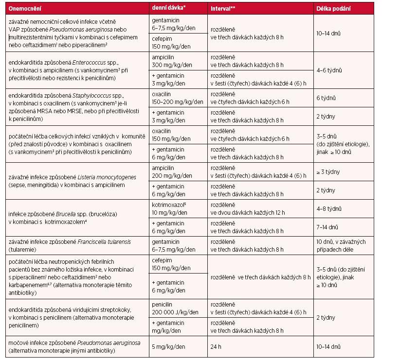 Dávky u jednotlivých infekcí a délka léčby u dětí ve věku > 60 dnů