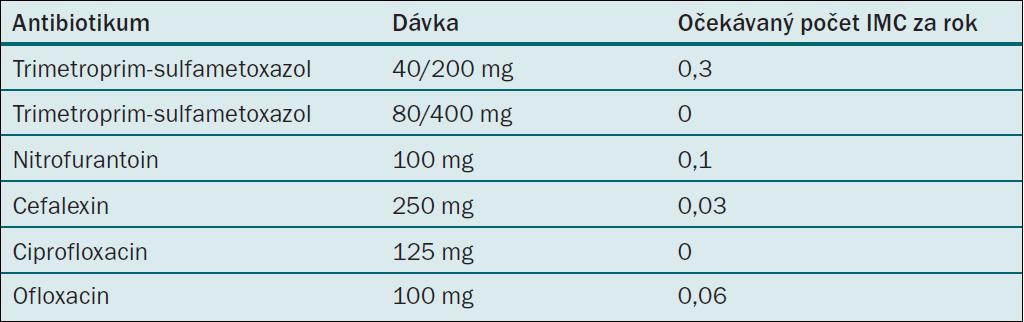 Režimy postkoitální antimikrobiální profylaxe u žen s recidivujícími IMC [7].