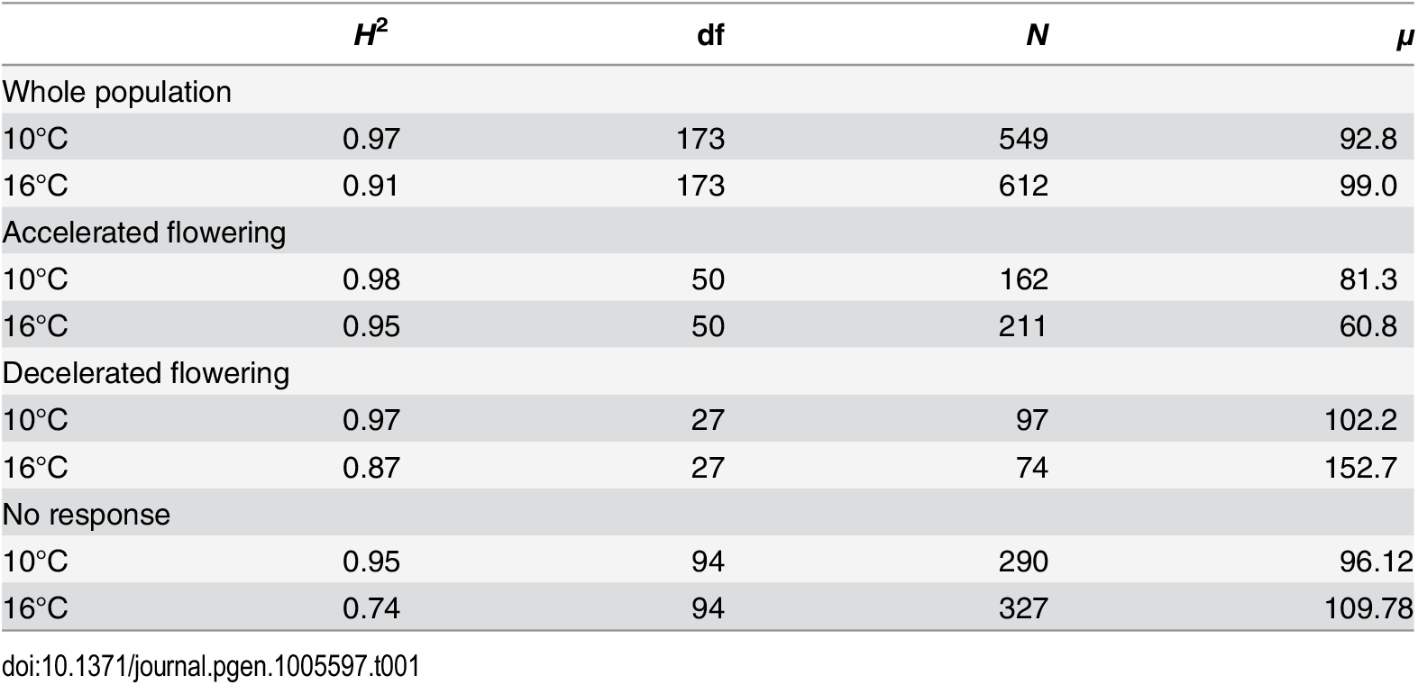 Broad-sense heritability of flowering time in both temperatures, for the full sample and separately for the subsets of lines that responded differently to the change in temperature.