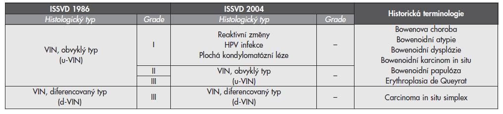 Srovnávací tabulka klasifikace ISSVD 1986 (aktuální WHO terminologie), modifikovaného schématu ISSVD 2004 a historických termínů dříve užívaných ke klasifikaci vulvárních prekanceroz prekanceróz