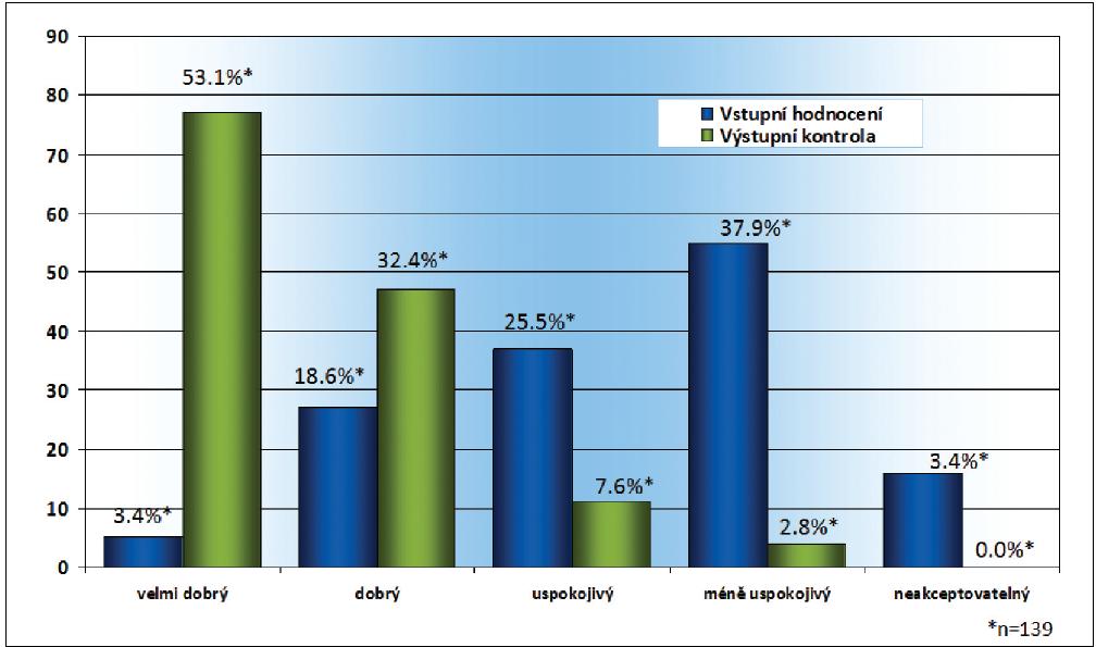 Hodnocení snášenlivosti po změně medikace z původní monoterapie analogy prostaglandinů na tafluprost 0,0015% bez konzervačních látek