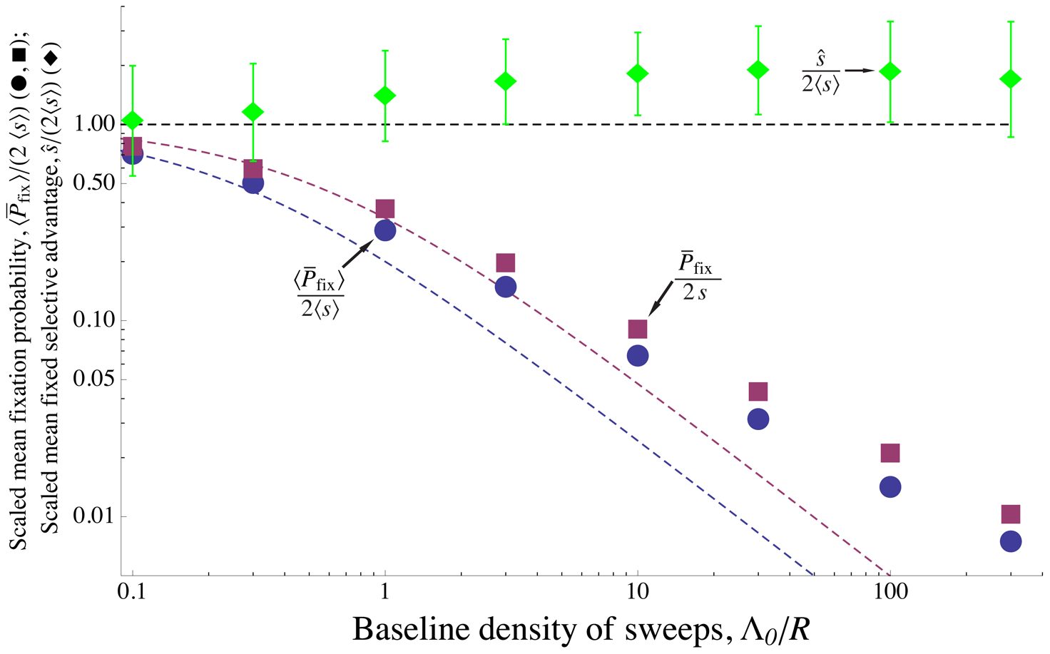 Effect of interference among alleles with a distribution of selective advantages.