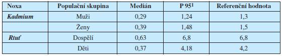 Tab. 1b. Referenční hodnoty monitorovaných kovů v moči české populace (μg/l) pro období 2001- 2003 (Batáriová a kol., 2006)
