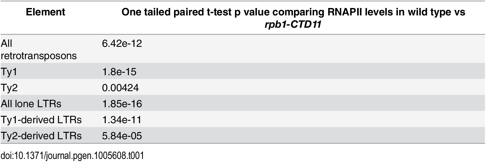 Paired t-test p values comparing RNAPII levels in wild type vs <i>rpb1-CTD11</i> at Ty1 and Ty1 retrotransposons and derived-LTRs.