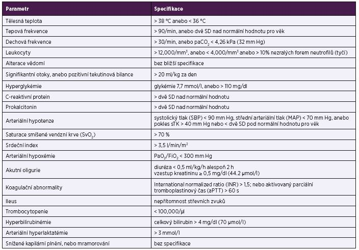 Kritéria podle Levyho et al. (2001 [2]) Table 2. Levy et al. criteria (2001 [2])