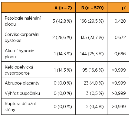Indikace akutního císařského řezu