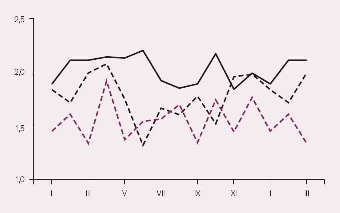 Roční variace kardiovaskulární nemocnosti a úmrtnosti (průměrné denní počty v příslušném měsíci). Na vodorovné ose měsíce (leden až březen se opakují pro větší názornost). Černě – PCI provedené v letech 2004– 2006 v Brně, černě přerušovaně – náhlá kardiovaskulární úmrtí mimo nemocnici v obvodu Brno II v letech 1975– 1983 (násobeno čtyřmi), vínově přerušovaně – úmrtí na kardiovaskulární onemocnění v celém Rumunsku v období 1989– 1995 (děleno 300).